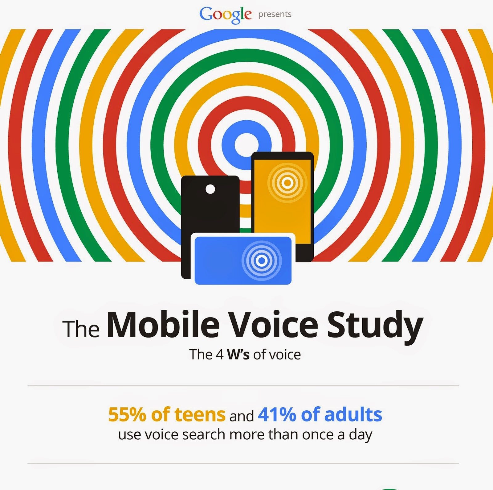 Google's Mobile Voice Study on voice search