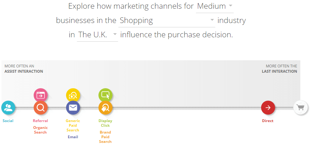 Customer Journey to Online Purchase