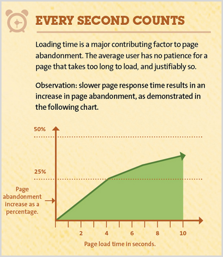 Improve Page Load Speed