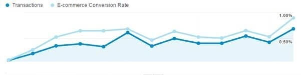 Improving thin content and internal links to boost revenue