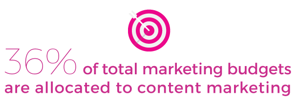 How much do we spend on content marketing?