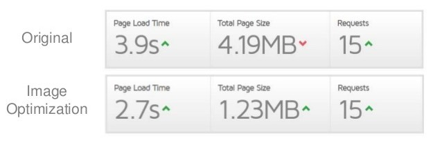 Page load speed improvements