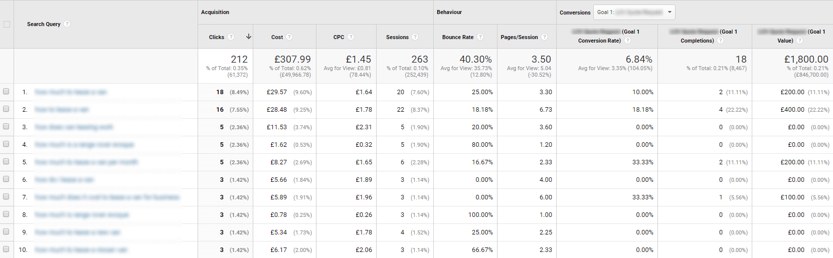 Planning a content strategy with PPC data