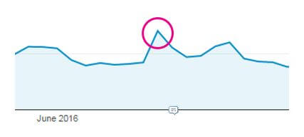 Influencer Marketing - Spike in Website Traffic After YouTube Influencer Collaboration