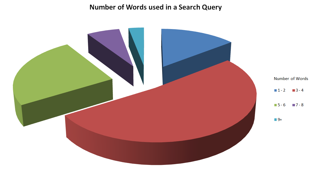 Breakdown of Long Tail Keywords