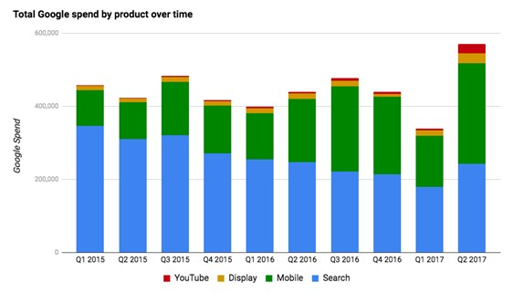 Return agency Google spend by product - mobile-first marketing