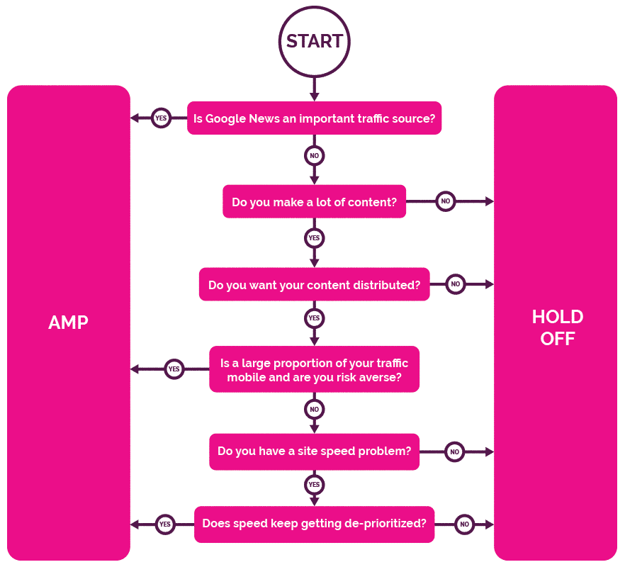 Should you get started with AMP?