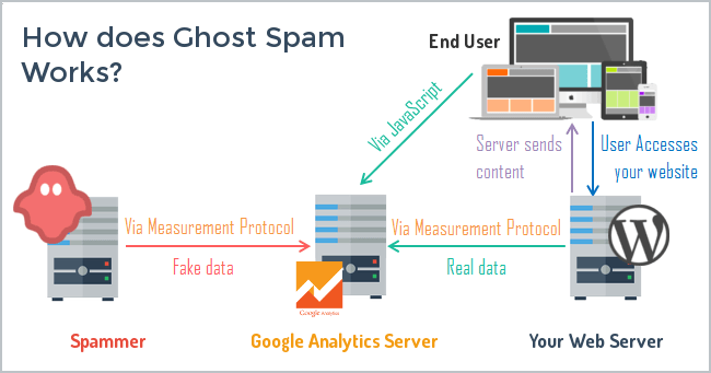 How Does Ghost Spam Work?
