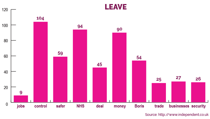 What words are the Vote Leave campaign using on social media?