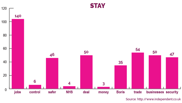 blog-brexit-and-chill-stay-graph (002)