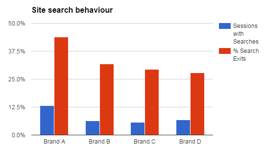 Site search behaviour