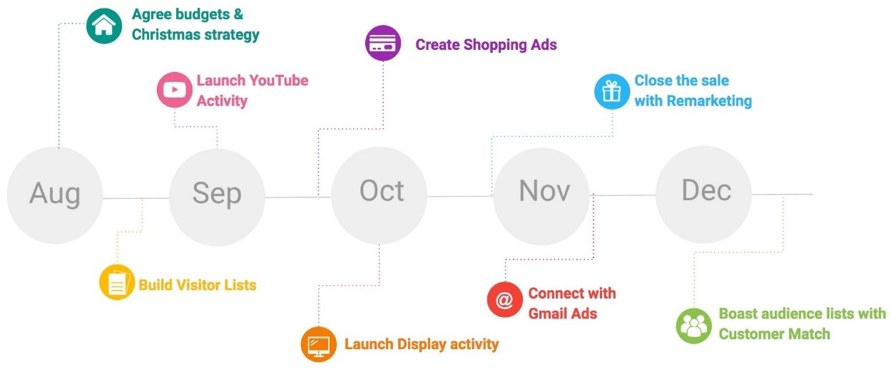 eCommerce takeaways from Google's Retail Excellence Day
