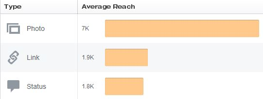 Facebook Average Reach