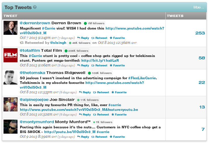 top tweets #carrie