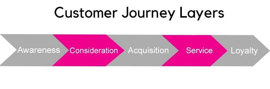 customer journey Layers.jpg 2
